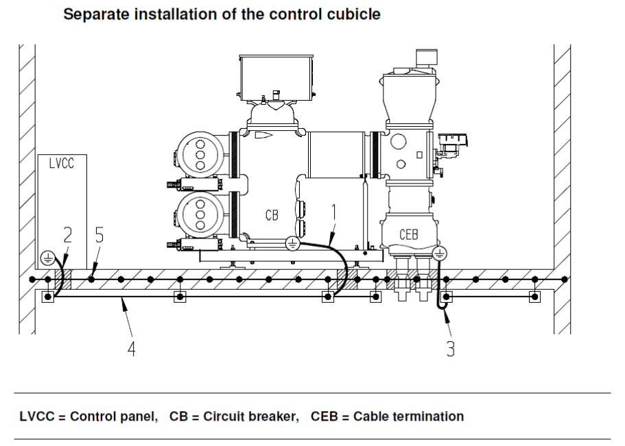 Figure 2 Earthing detail of GIS switchgear to concrete floor reinforcement