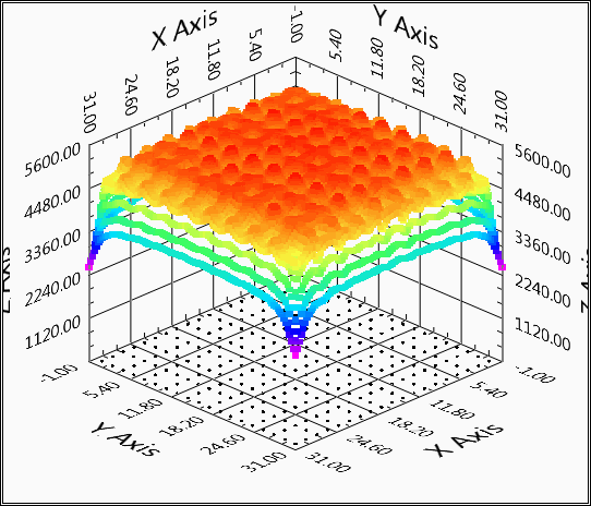 Figure 1. Surface potential (z-axis) for 30x30 m earth grid. Burial depth = 0.5 m. Top soil layer resistivity (ρ1) = 1000 Ω.m; Bottom soil layer resistivity (ρ2) = 100 Ω.m. Fault current = 1000 A.
