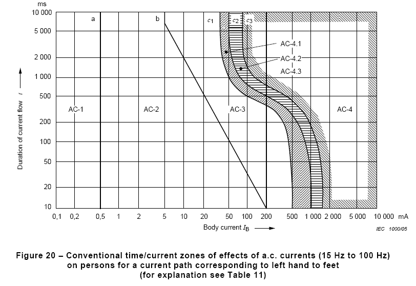 Figure 3. Permissible body current versus duration curve (Figure 20 from IEC 60479-1)