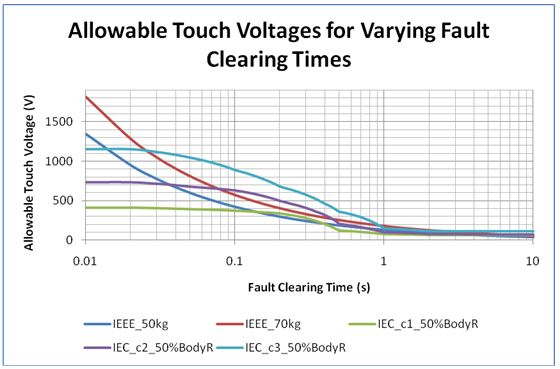 Figure 4Allowable touch voltages for varying fault clearing time (surface layer resistivity, ρs = 100 Ω.m and top-layer soil resist