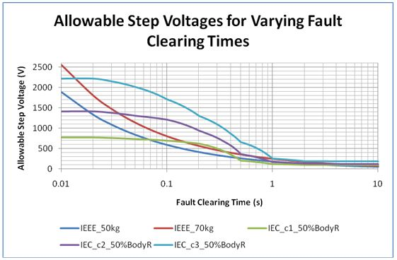 Figure 6. Allowable step voltages for varying fault clearing time (surface layer resistivity, ρs = 100 Ω.m; top-layer soil resistiv