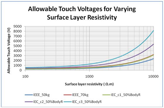 Figure 7 Figure 7. Allowable touch voltages for varying surface layer resistivity, ρs (top-layer soil resistivity ρ1 = 100 Ω.m; sur