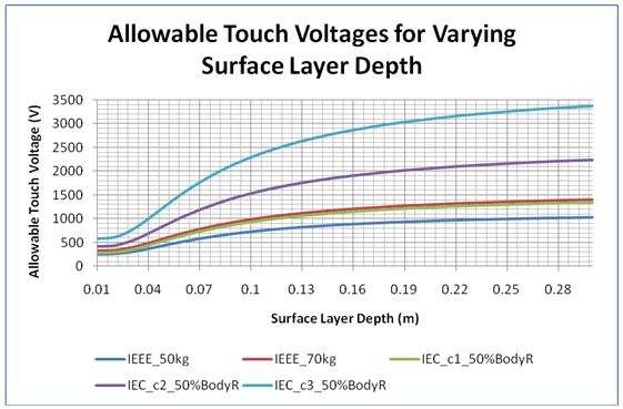 Figure 8 Figure 8. Allowable touch voltages for varying surface layer depth, Hs (surface layer resistivity, ρs = 3000 Ω.m; top-laye