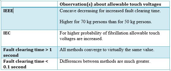 Table 1 Observation(s) about allowable touch voltages