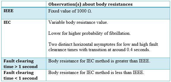 Table 2 Observation(s) about body resistances