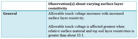 Table 4 Observation(s) about varying surface layer resisitivity