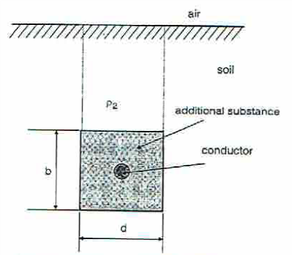Figure 1 Earthing grid parameters with conductor surrounded by an additional substance.