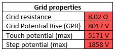 Table 2 Grid Properties Without Earthing Rods