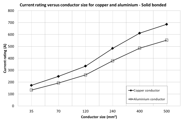 Fig. 8, Current rating vs conductor size for copper and aluminium conductors – cables direct buried.