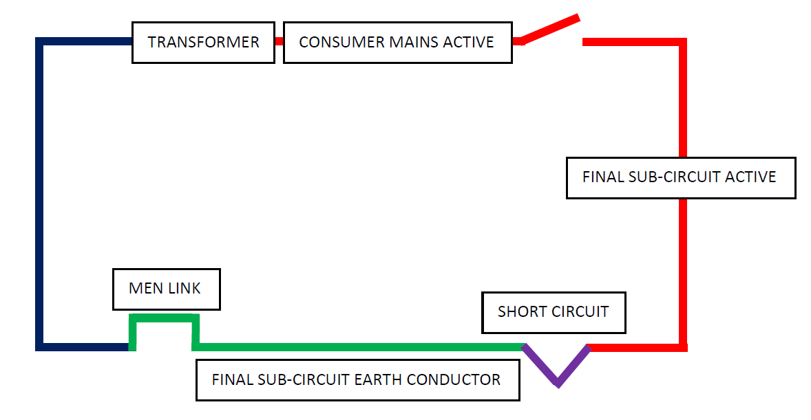 Figure 2. Fault loop impedance schematic for an active to earth short-circuit.