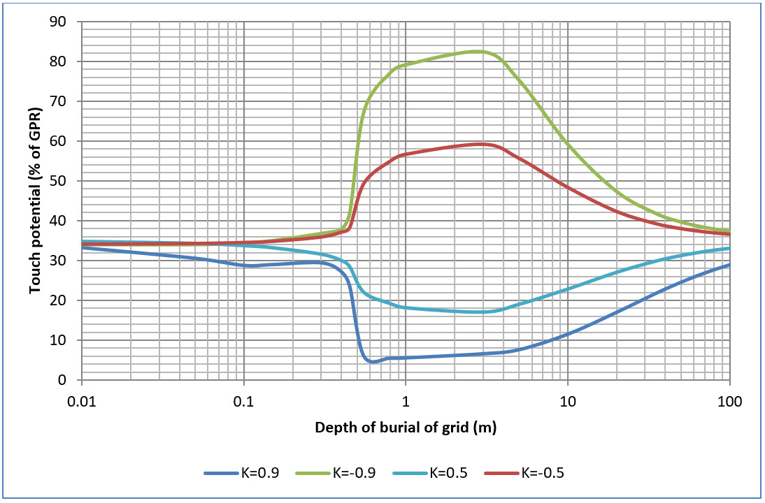 Figure 9. Four mesh (M4) depth of burial of grid versus touch potential (% of GPR) for various soil models.