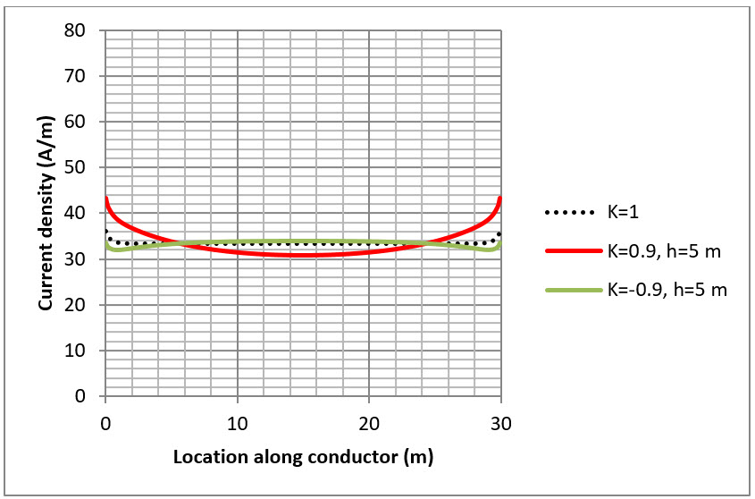 Figure 4. Single mesh current density along conductor. Fault current = 4 x 1000 A