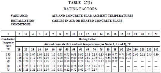 Table 27(1)