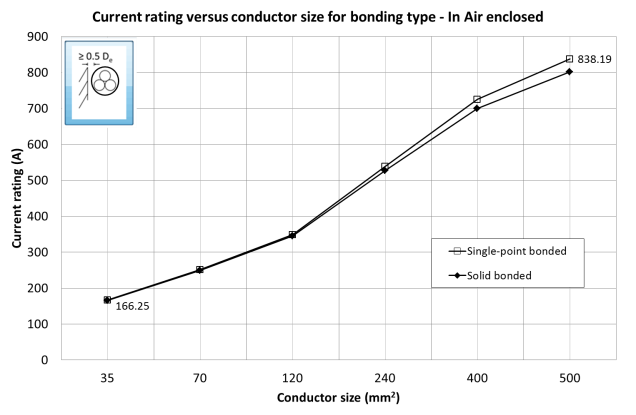 Fig. 2, Current rating vs conductor size for bonding type – cables in air enclosed in conduits.