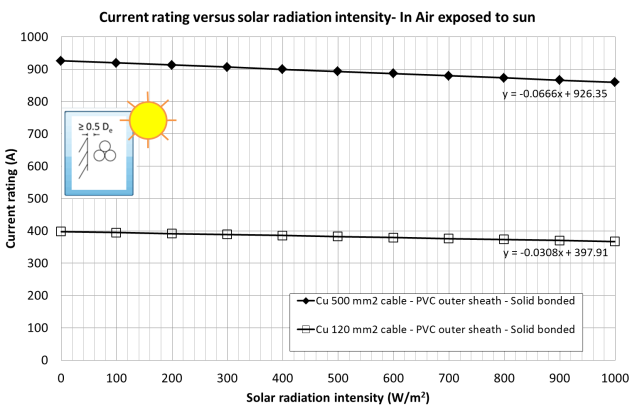 Fig. 4, Current rating of 120 mm2 and 500 mm2 cables exposed to varying solar radiation intensity.