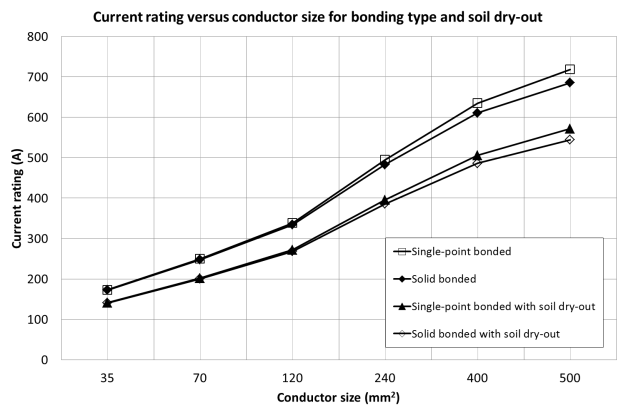 Fig. 7, Current rating vs conductor size – cables buried direct