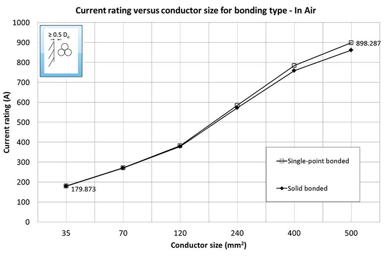 Figure 1 Current rating vs conductor size – cables in air.