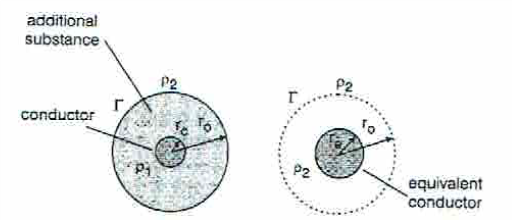 Figure 2 Earthing grid parameters with conductor surrounded by an additional substance.