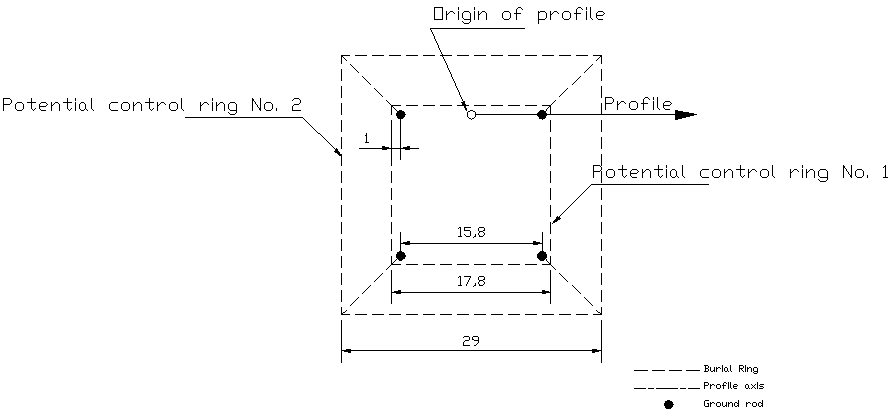 Figure 2 Transmission tower earthing with double potential control rings.