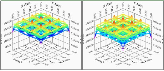 Figure 3. Surface potential plot in 3D – With earthing rods installed at corners (left) maximum = 3304 V; Without earthing rods (right) maximum = 6809 V.