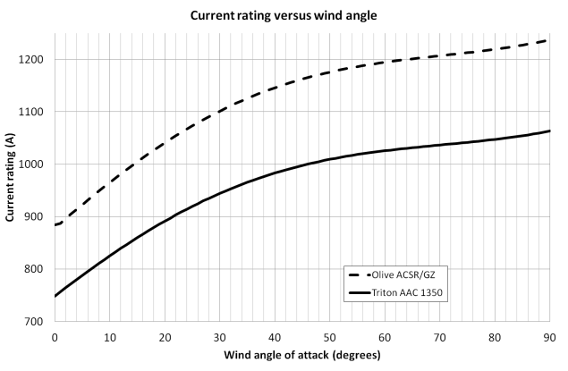 Figure 3. Plot of current rating versus wind angle of attack.