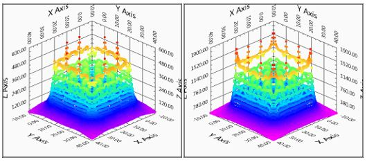 Figure 5. Step potential plot in 3D – With earthing rods installed at corners (left) maximum = 598 V; Without earthing rods (right) maximum = 1858 V.