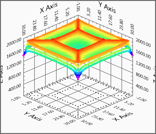 Figure 6 Surface potentials (V) in 3D view – Case 2