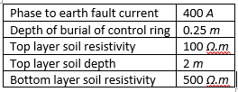 Table 1 Case 1 -earthing parameters
