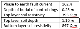 Table 2 Case 2 – earthing parameters
