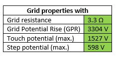 Table 3 Grid Properties with Earth Rods Installed at Grid Corners - Use of Rods to Improve Grid Safety