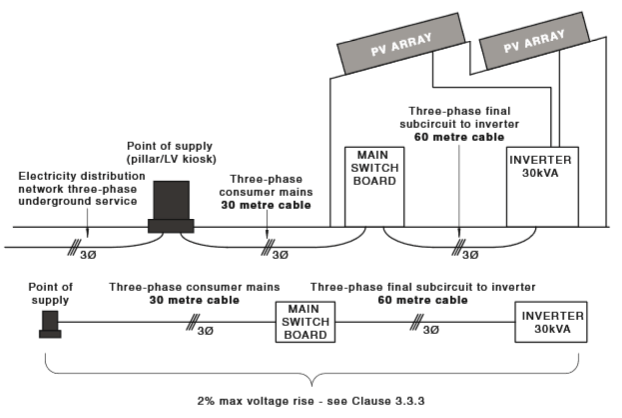 Figure 1 – Three-phase underground network connection with three-phase 30 kVA inverter system (no load)
