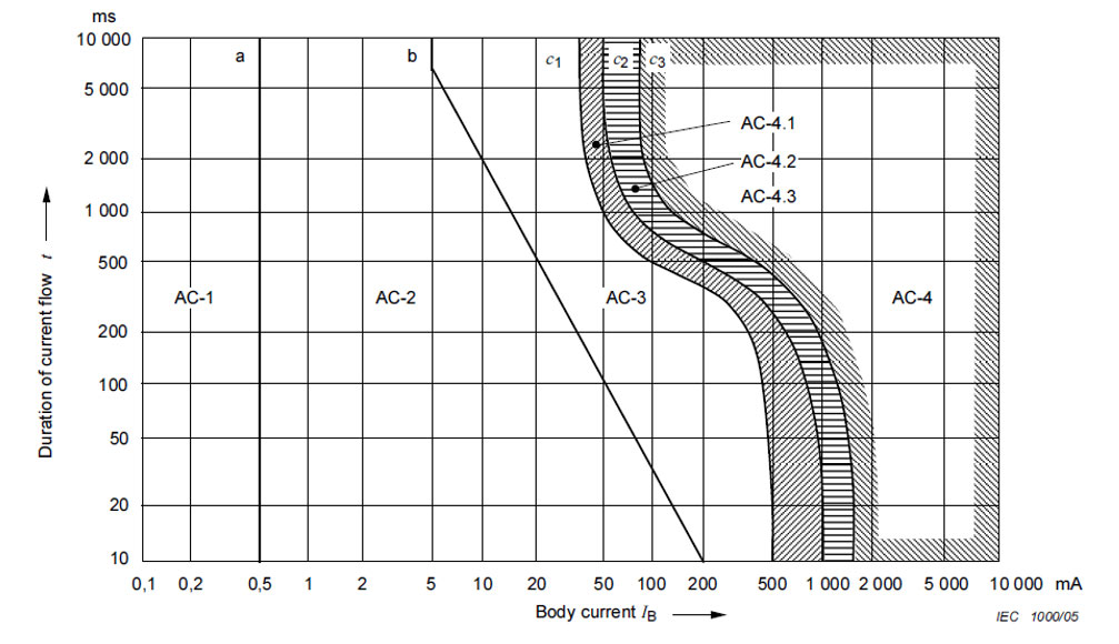 Fig.2. Permissible body current versus duration curve (Figure 20 from IEC 60479-1:2010)