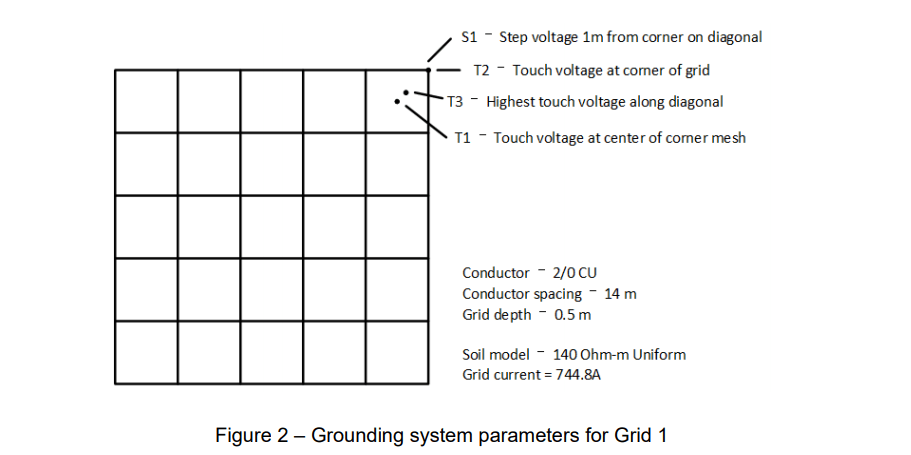 Figure 2 – Grounding system parameters for Grid 1 - Earthing Software Benchmark Study