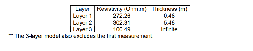 Table 2.1 - Earthing Software Benchmark Study