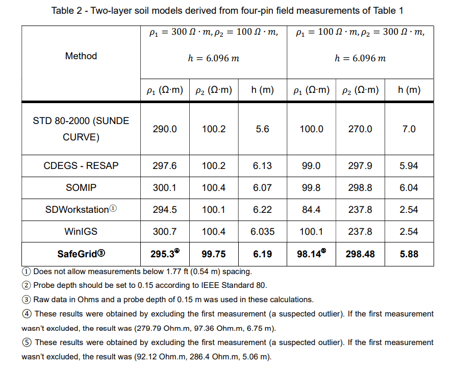 Table 2 - Earthing Software Benchmark Study