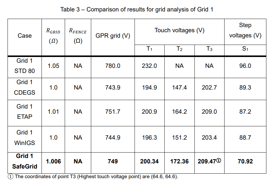 Table 3 – Comparison of results for grid analysis of Grid 1 - Earthing Software Benchmark Study