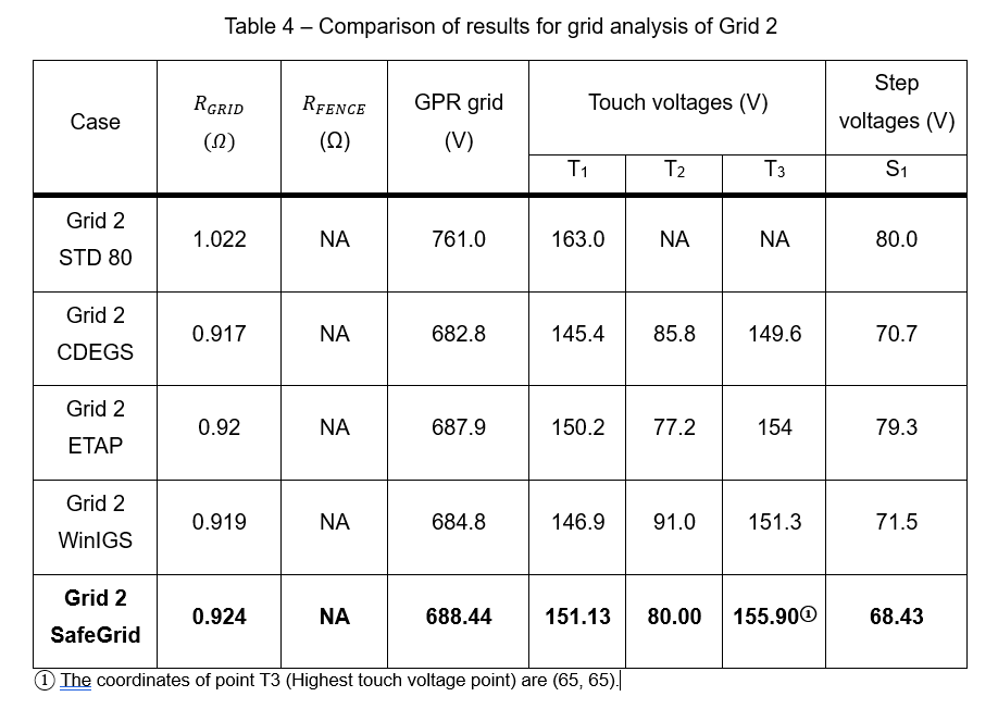 Table 4 - Earthing Software Benchmark Study