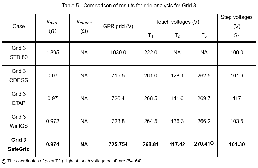 Table 5 2 - Earthing Software Benchmark Study