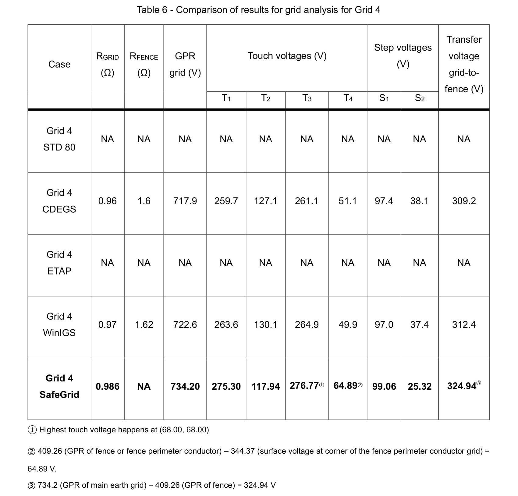 Table 6 1 - Earthing Software Benchmark Study