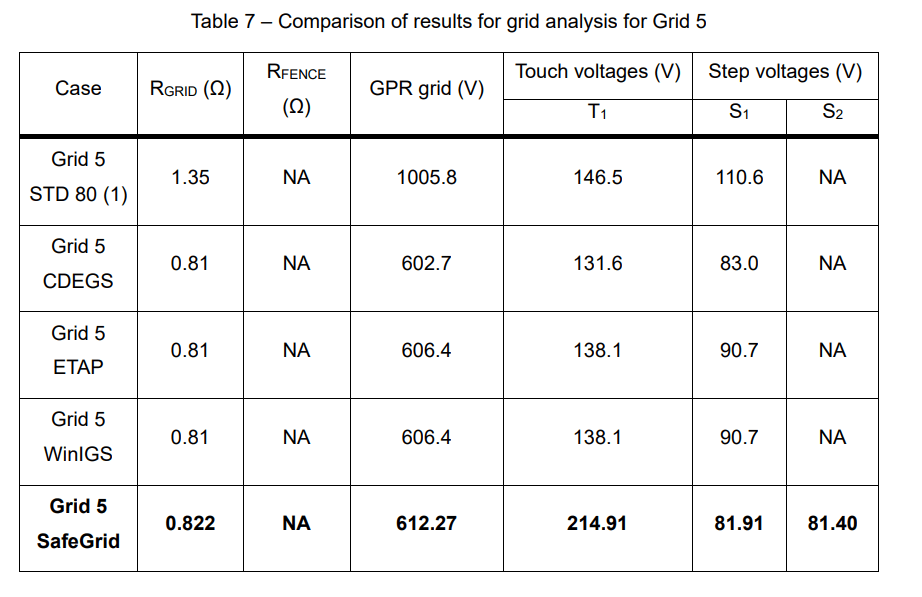 Table 7 - Earthing Software Benchmark Study