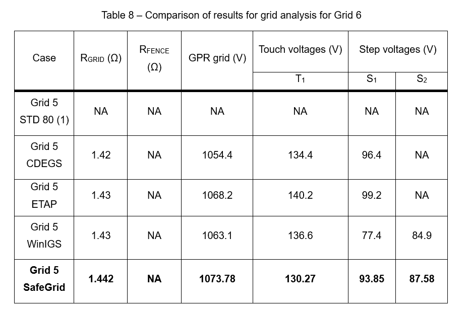 Table 8 - Earthing Software Benchmark Study