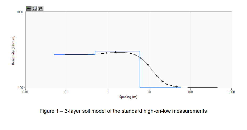 The 3 layer soil model is shown as below. - Earthing Software Benchmark Study