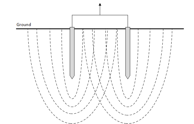 Figure 10 – Proximity effect of two parallel rods