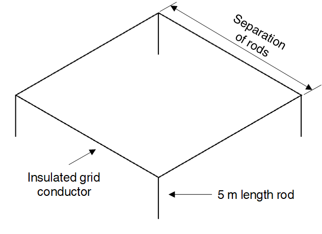 Figure 11 – Example grid for illustrating proximity effect between rods