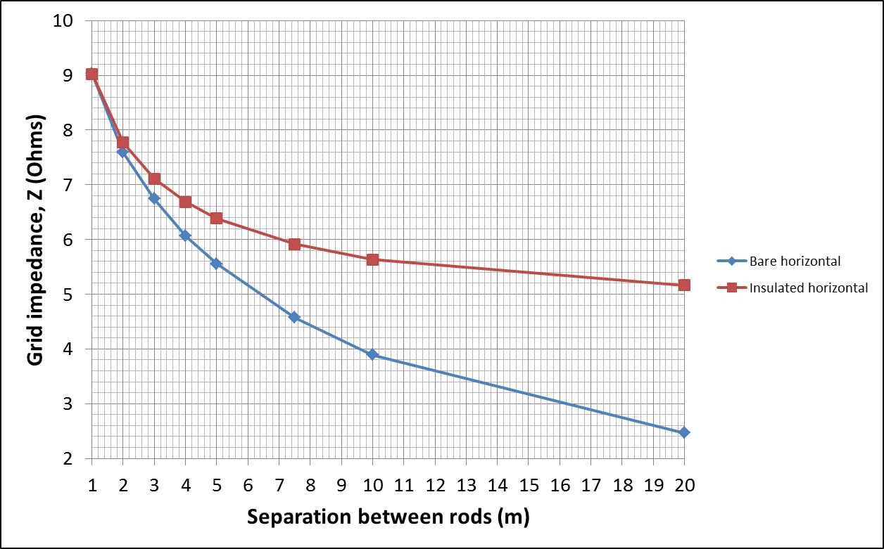 Figure 12 – Grid impedance with variation of rods spacing