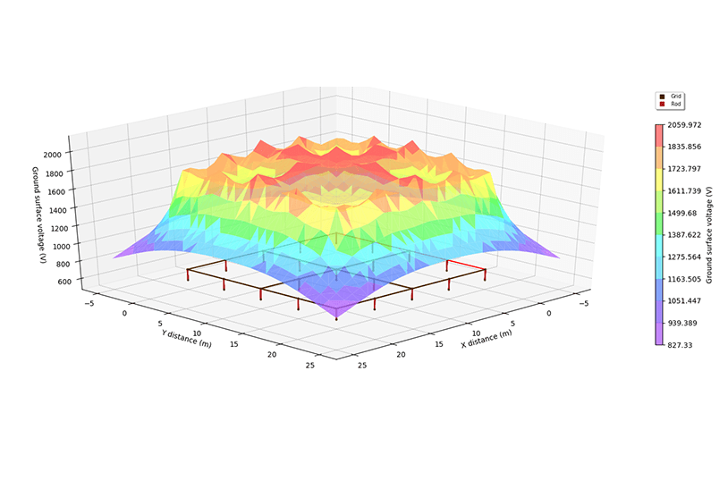 (b) Surface voltages plot of example system