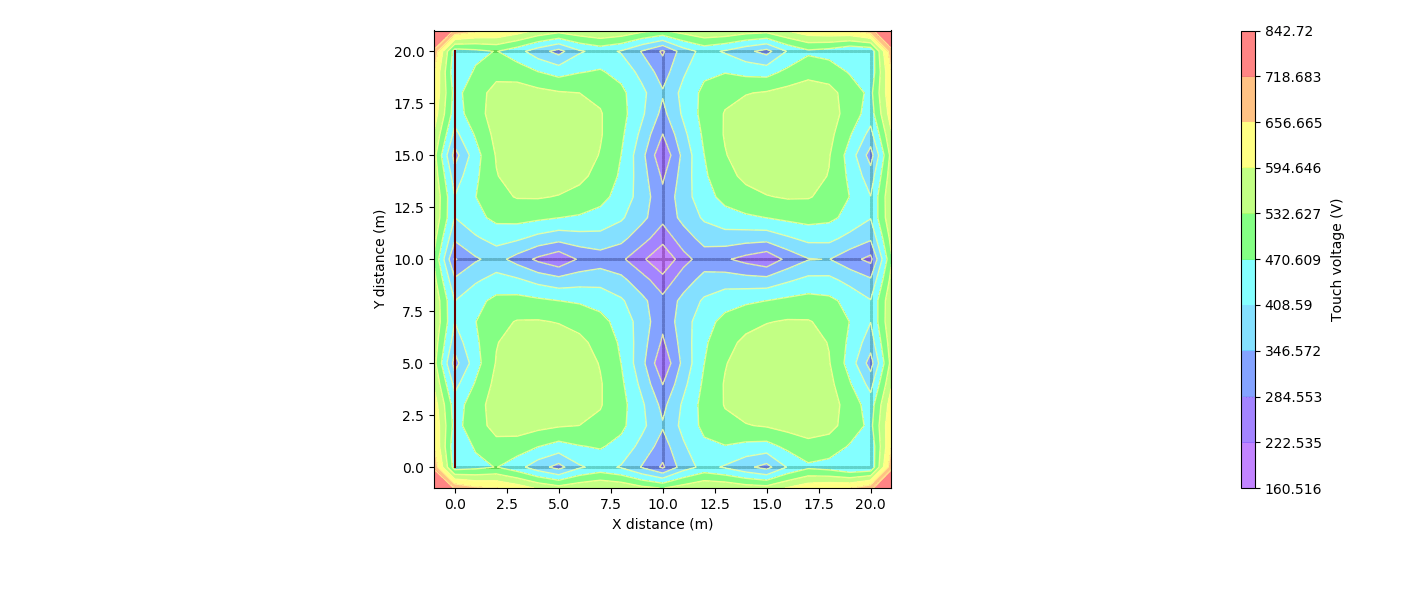 (a) Touch voltages 2D plot of example system