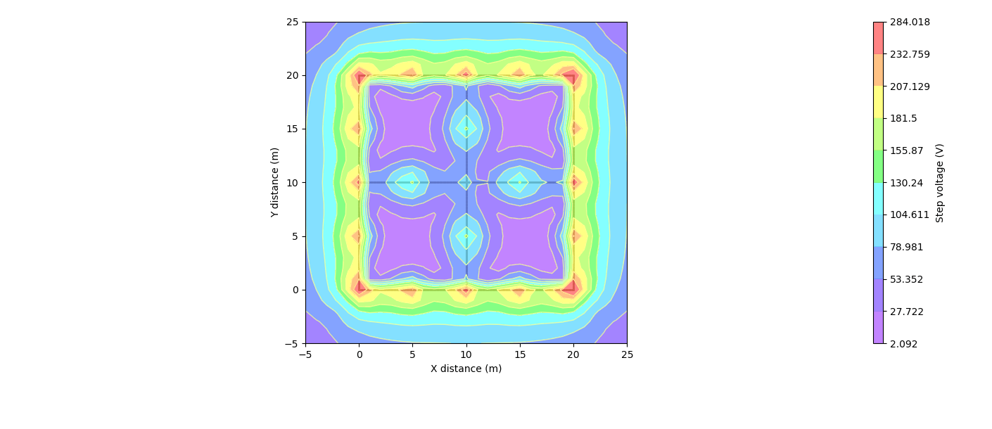 (b) Step voltages 2D plot of example system