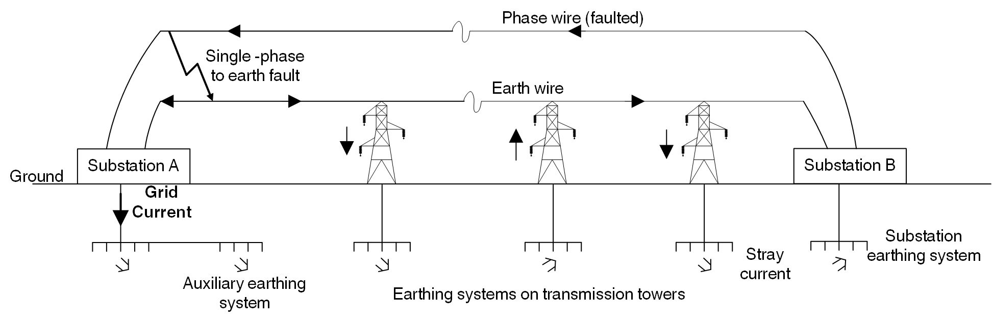 Figure 3 – Schematic diagram of a fault near distribution substation