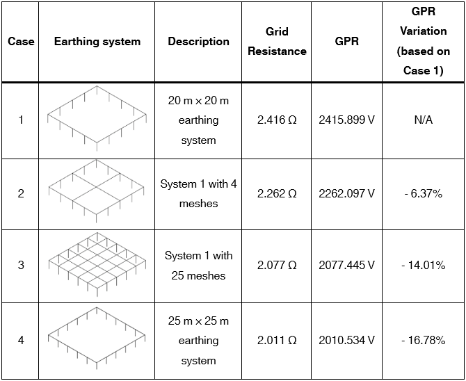Table 1 – GPR and grid resistance for different earthing systems